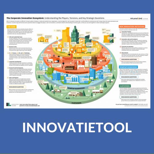 innovatietool